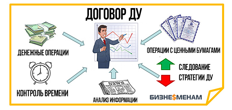 Доверительное управление ценными бумагами (акциями)