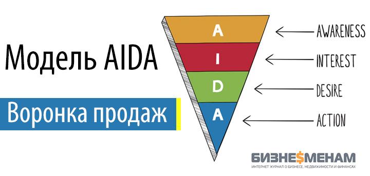 Этап воронки продаж - модель AIDA