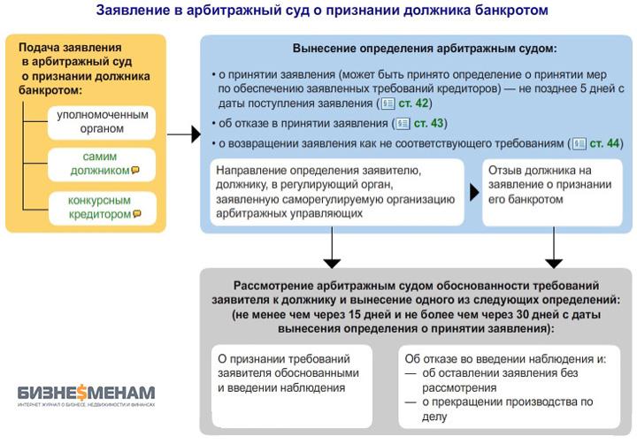 инициирование процедуры банкротства конкурсным кредитором