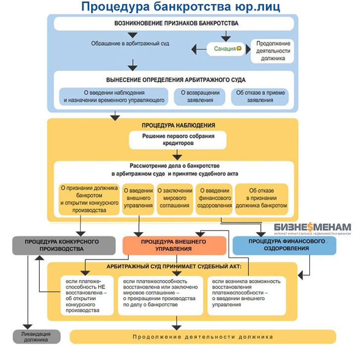 схема + этапы процедуры банкротства юридического лица