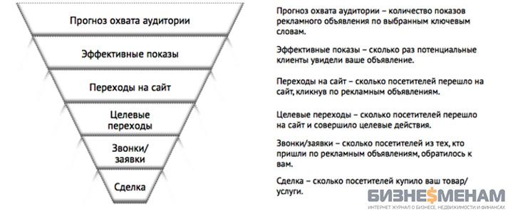 Воронка продаж - что это такое и как она работает: этапы построения + пример воронки продаж в Excel