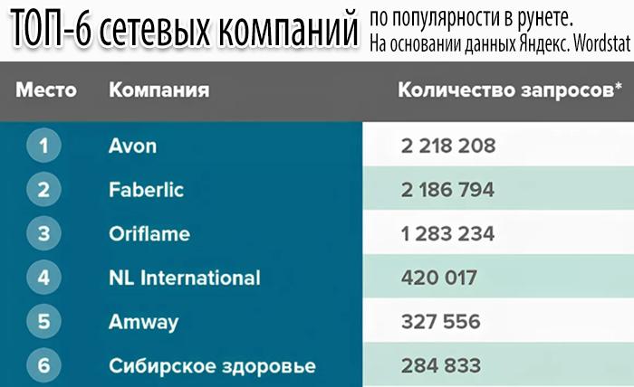 Сетевой маркетинг - МЛМ компании в России: рейтинг