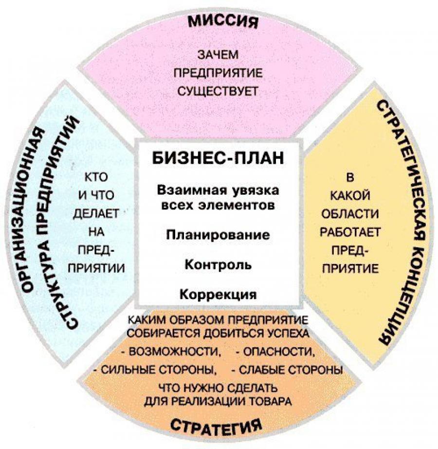 Что такое бизнес план - концепция, стратегия, структура и задача бизнес-планирования