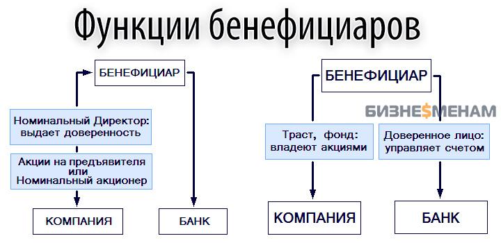 Управление и роль бенефициаров