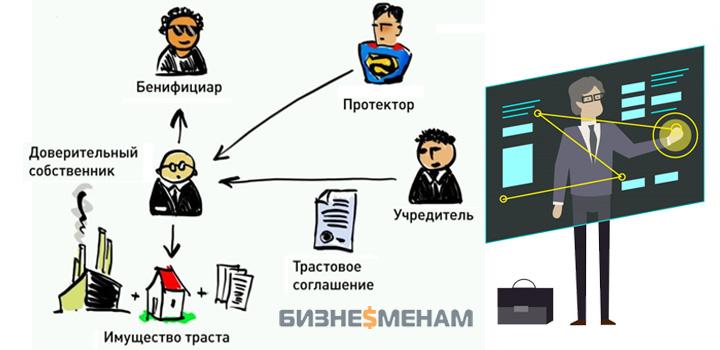Бенефециарный владелец (бенефициар) - кто это и чем отличается от выгодоприобретателя юридического лица, права и обязанности + образцы документов