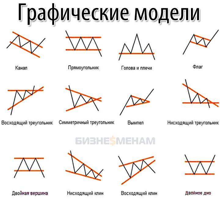 Графические фигуры для анализа рынка Форекс