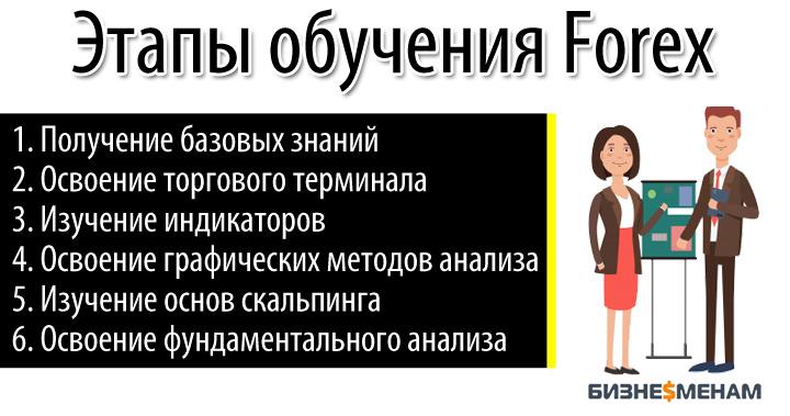 Обучение торговле на форекс - этапы