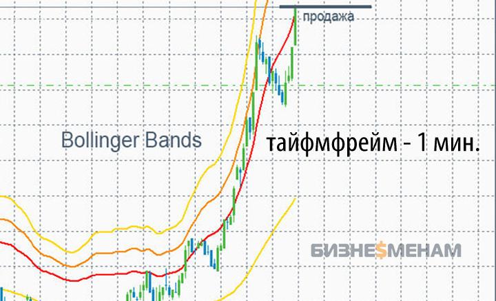 Ценовой график с индикатором Bollinger Bands (таймфрейм: 1 минута)