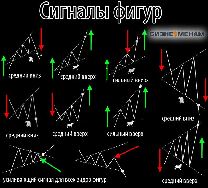 Треугольники - графические фигуры разворота и продолжения тренда