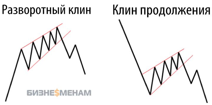 Фигура Клин в торговой стратегии forex