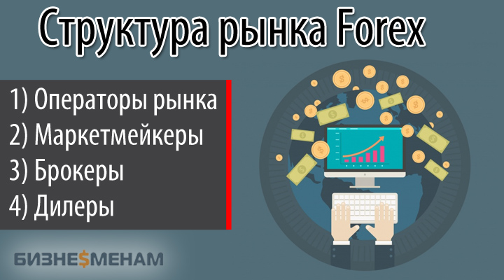 Структура Forex