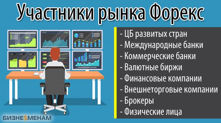 Участники валютного рынка Форекс (Forex)