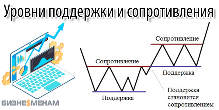 Технический анализ курса доллара