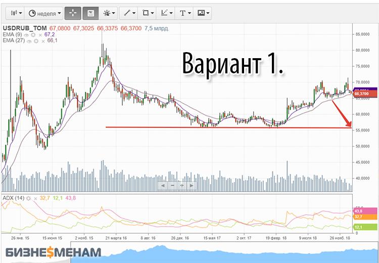 Оптимистичный прогноз по рублю