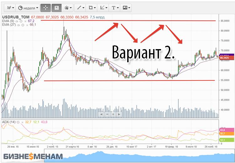 Вероятный прогноз экспертов по рублю к концу года