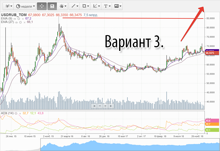 Пессимистичный прогноз по рублю в ближайшее время
