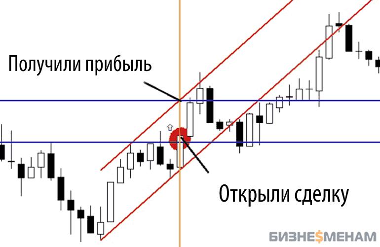 """Стратегия игры на бирже - """"Следование тренду"""""""