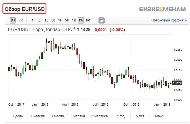 Валютная пара EUR/USD на бирже