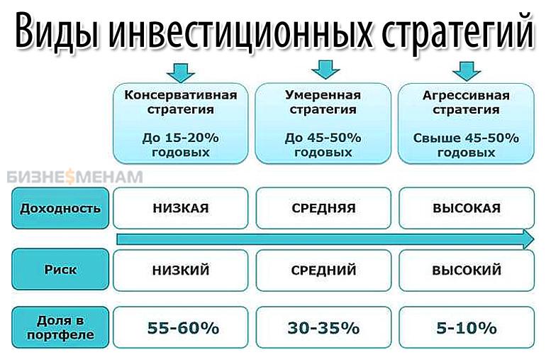 Виды инвестиционных стратегии на рынке акции