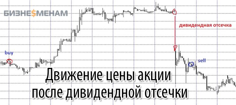 Пример движения стоимости акции после дивидендной отсечки