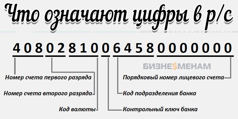 Значение цифр в расчётном счёте