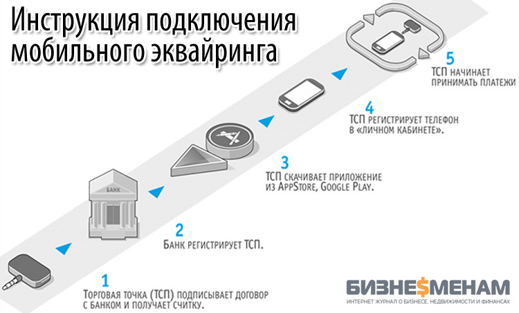 Инструкция подключения мобильного эквайринга