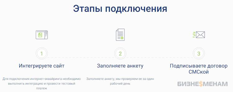Этапы подключения интернет эквайринга у Модульбанка