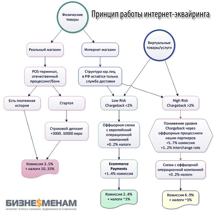 Как работает интернет-эквайринг: принцип работы