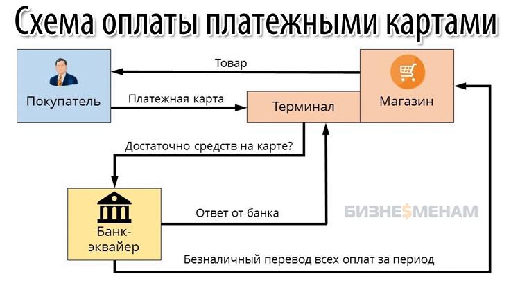 Принцип проведения транзакции в торговом эквайринге