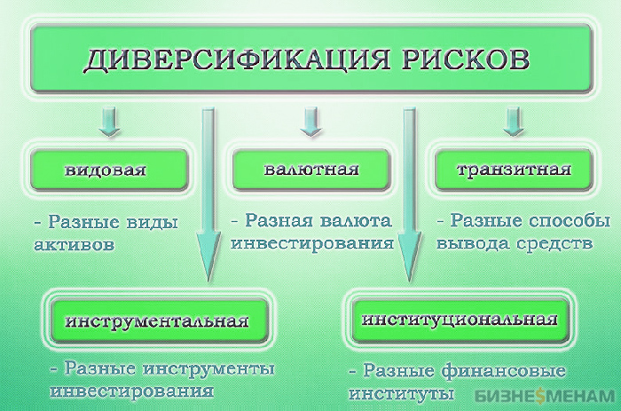 Диверсификация рисков: способы