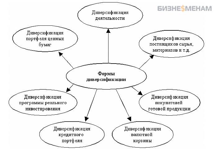 Формы диверсификации - наглядная схема