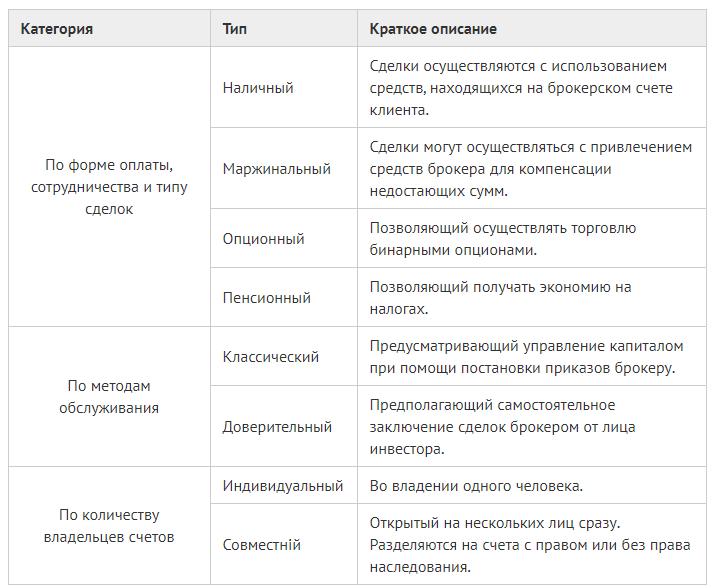 Разновидности счетов у брокера - таблица 1