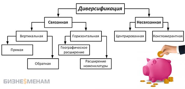 Классификация типов диверсификации - наглядная схема