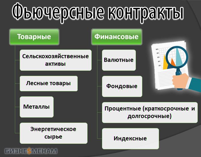 Виды фьючерсов: финансовые и товарные контракты