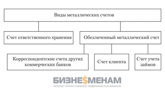 Виды металлических счетов