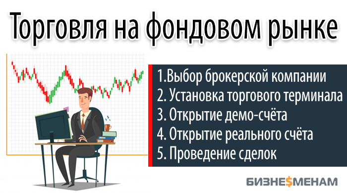 Торговля на фондовом рынке - инструкция